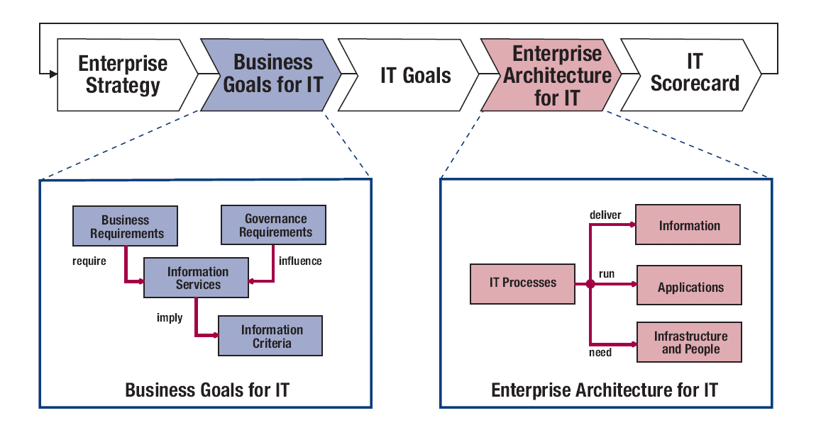 project management and enterprise information architecture The ultimate deliverable of such a project is in an architecture, architecture views are and management are considered in the enterprise.