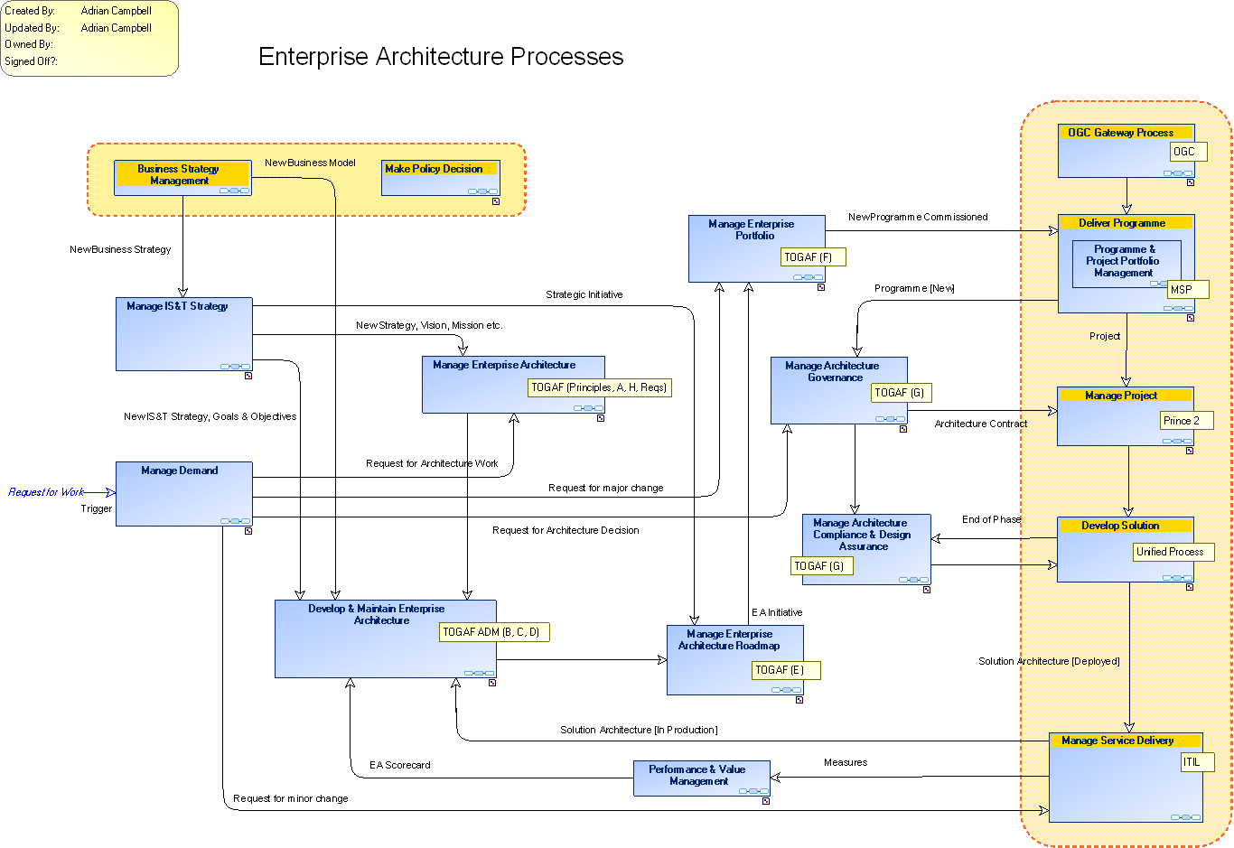 Ea Organisation Enterprise Architecture