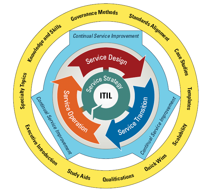 Itil enterprise architecture itilv3g malvernweather Gallery