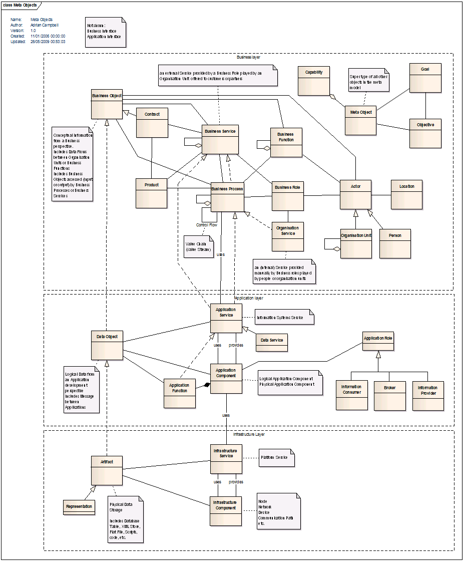ArchiMate_and_TOGAF_meta_model_for_discussion.png