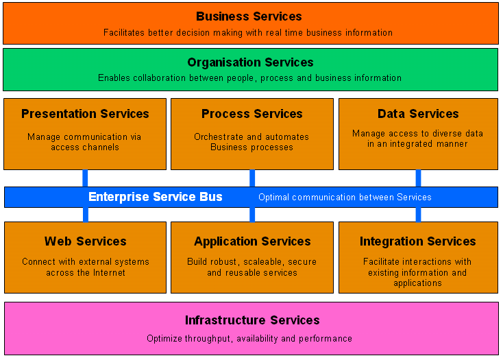 Service Catalogue - Enterprise Architecture